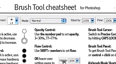 Photoshop Cheat Sheets