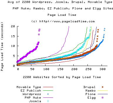 2200 CMS Load Time Comparisons