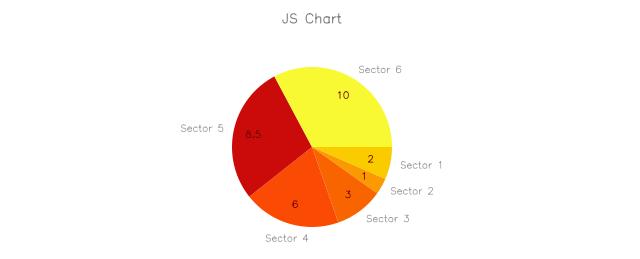 JS Charts