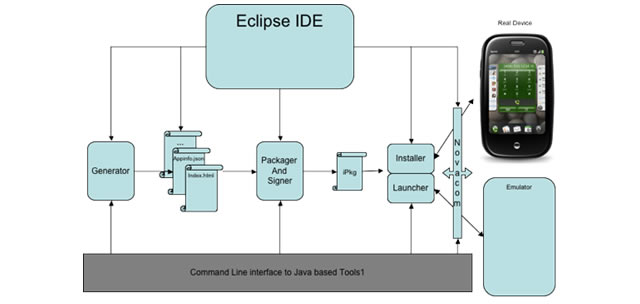 Emulador - Palm Developer Center