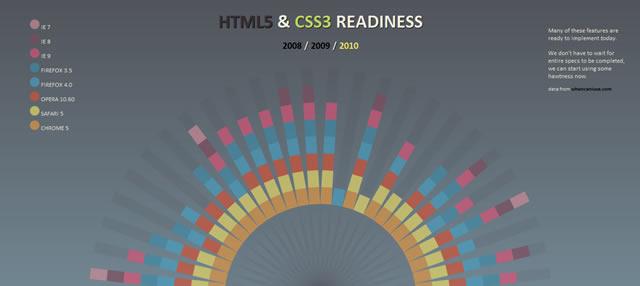 HTML5 Readiness