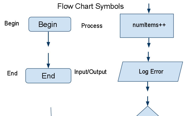 Flow Chart Template  Flow Sheet Templates