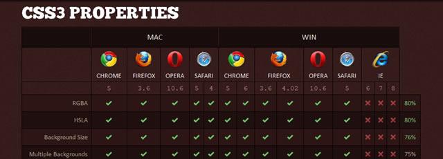 FindMeByIP - CSS3 Properties