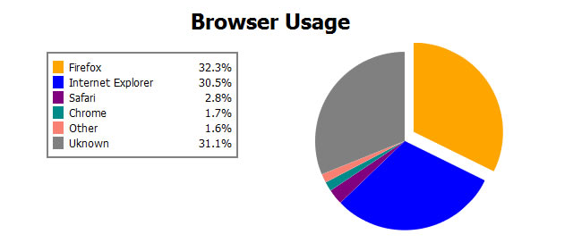 Creating Pie Charts with CSS3