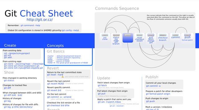 Git Cheat Sheet Wallpaper