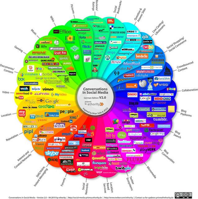 Prism Social Media 2010