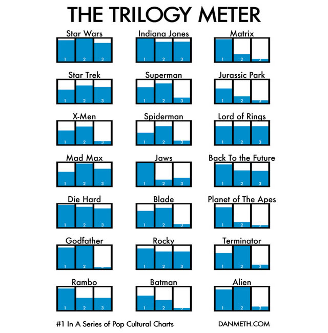 The Trilogy Meter