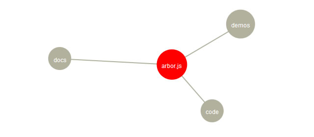 arbor.js - A Graph Visualization Library