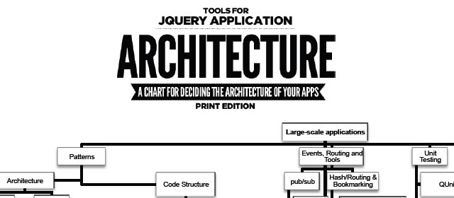 jQuery Application Architecture – The Printable Chart