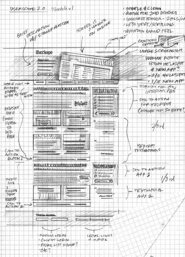 concrete prototype of what the final design will look like Hand-drawn Wireframe Sketches