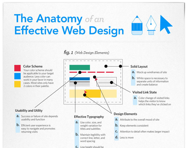 The Anatomy of an Effective Web Design (Infographic)