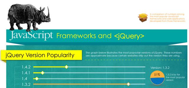 JavaScript Framework Popularity