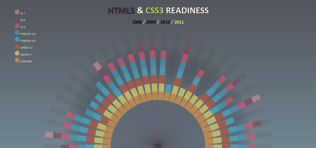 HTML5 & CSS3 Readiness (Interactive)