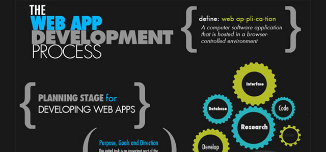 The Web Development Process