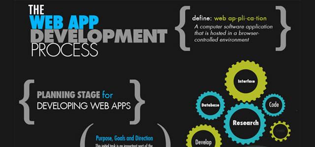 The Web Development Process