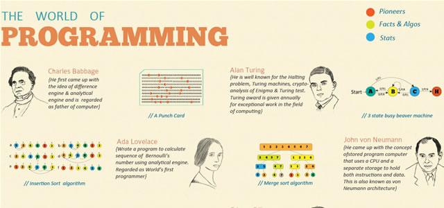 The World of Programming