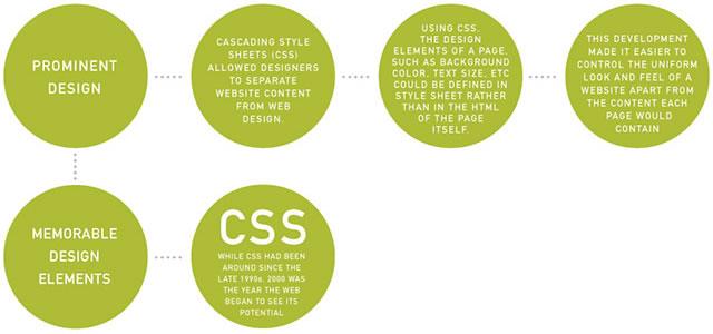 Web Design Evolution: Two Decades of Innovation