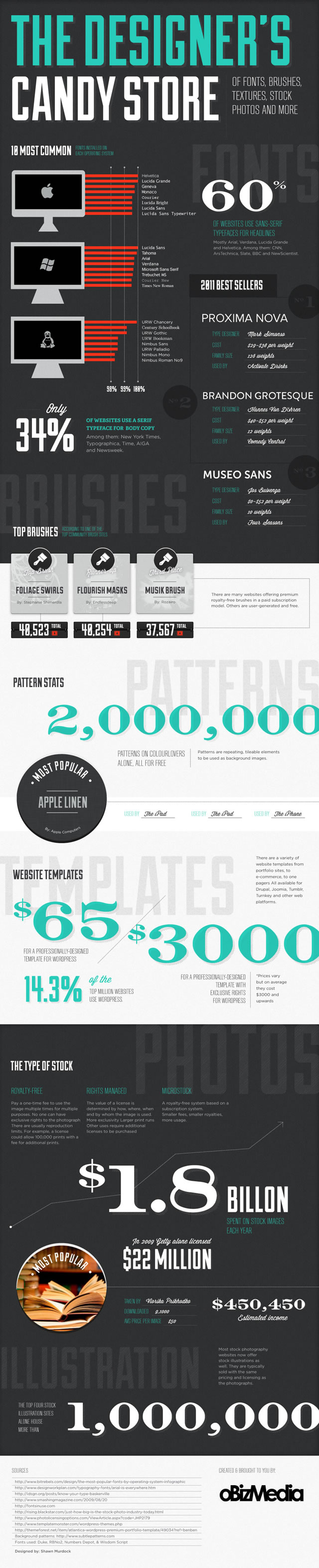 The Designer's Candy Store Infographic