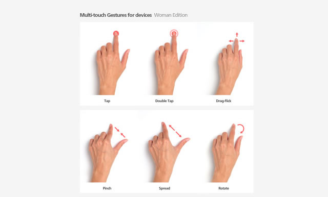 Multitouch Gesture for Devices