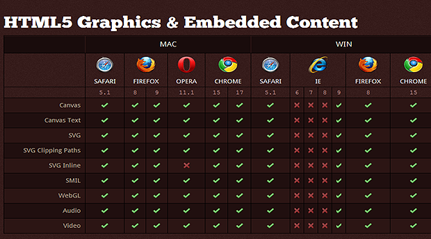 Getting to grips with html5 browser compatibility for Table design html5 css3