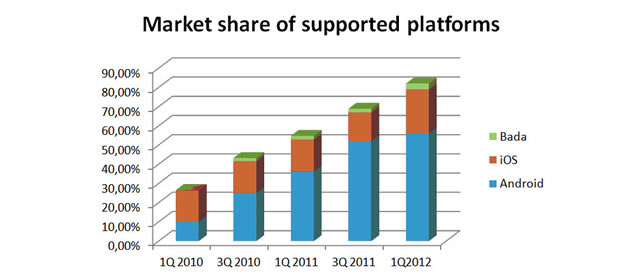 android smatphone market share 2012