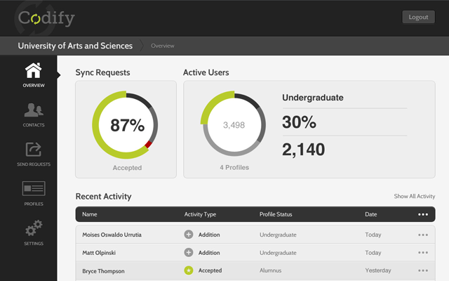 Exploring the Current User Experience Trends for Admin Dashboards