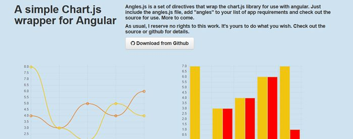 Angular Chart.js  is A Simple Chart.js Wrapper for Angular