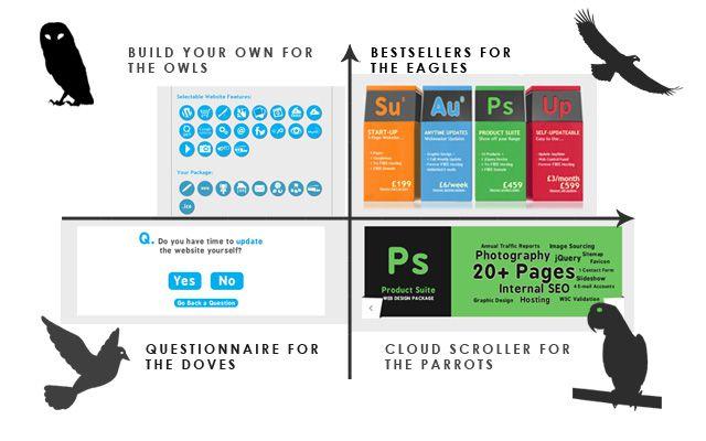 Linedot Web Design Packages Variation