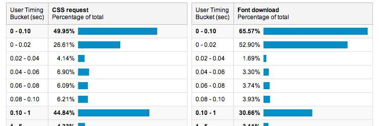 optimizing the performance of web font rendering design news february 2014