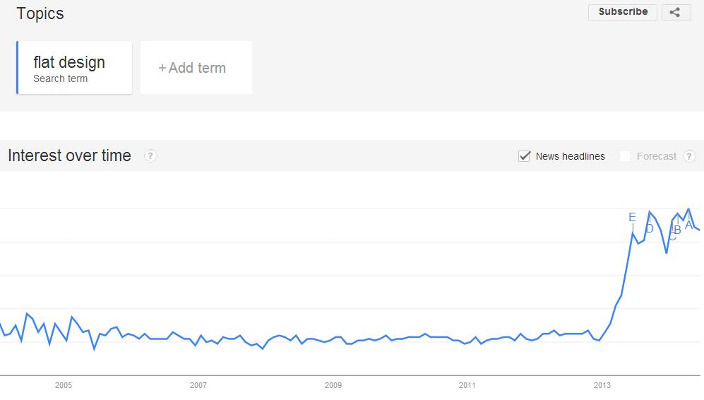 Because of Apples rabid fan base flat designs popularity skyrocketed