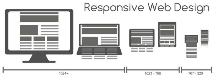 Moving beyond the responsive web to the adaptive web