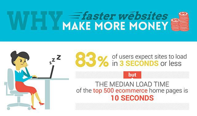 Why Faster Websites Make More Money