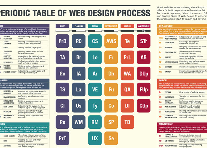 The Web Design Process Periodic Table [Infographic]