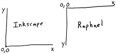Raphael.js and Inscape use the same coordinate axis's for x values