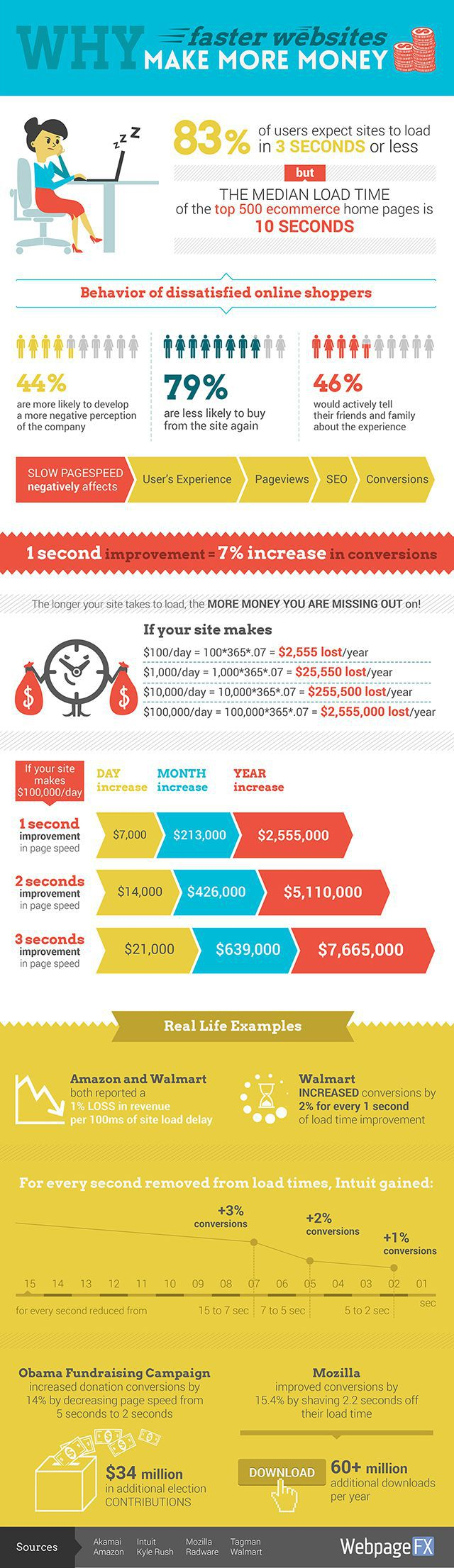Why Faster Websites Make More Money infographic full-size