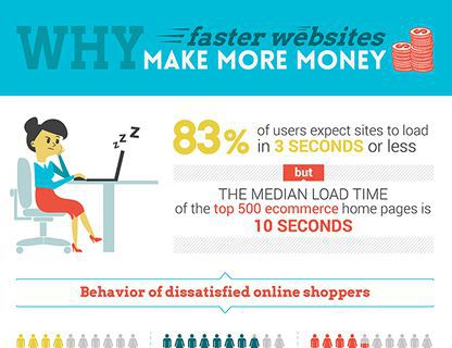 website-page-load-time-conversions-infographic_thumb