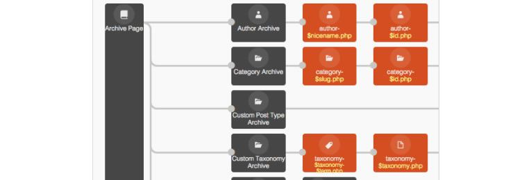 Customizing WordPress archives for categories, tags & taxonomies