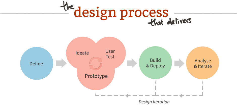 The Guide To UX Design Process Documentation - Process documentation guide