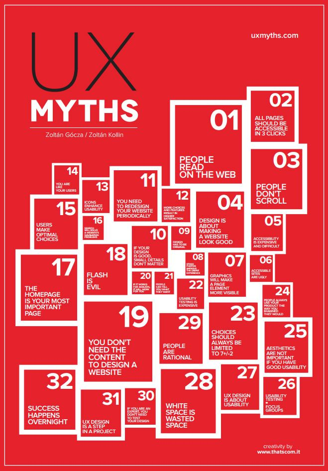 The UX Myths Cover Poster