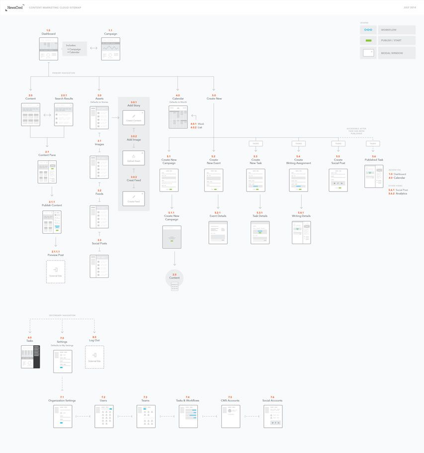 Examples Of Sitemaps For Websites: A Collection Of Inspiring Sitemaps And User Flow Maps