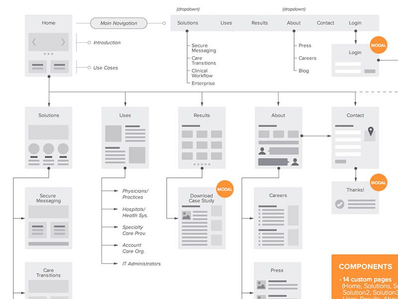 A collection of inspiring sitemaps and user flow maps sitemapflowchart for web by jane zhu pronofoot35fo Images