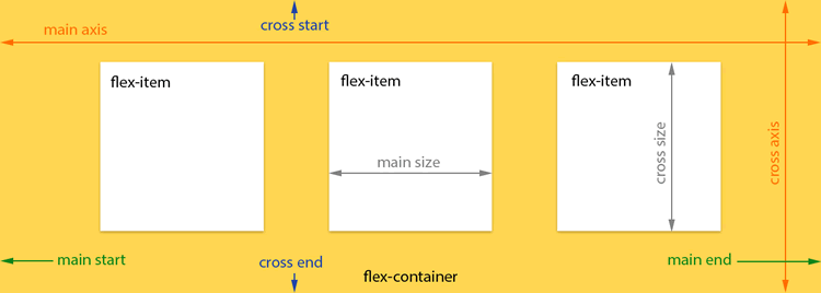 A Visual Guide to CSS3 Flexbox Properties by Dimitar Stojanov