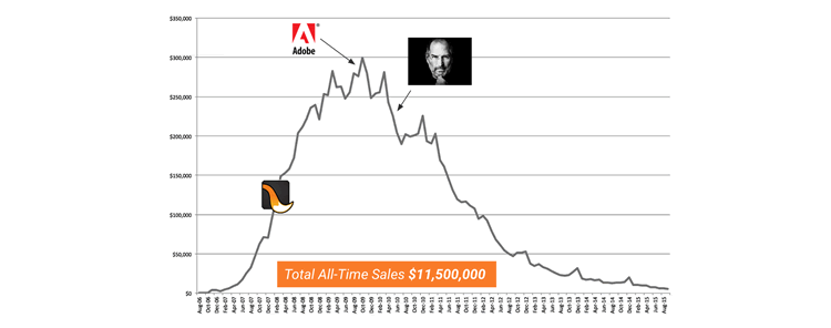 The Rise Fall Multimillion Dollar Flash Marketplace One Chart