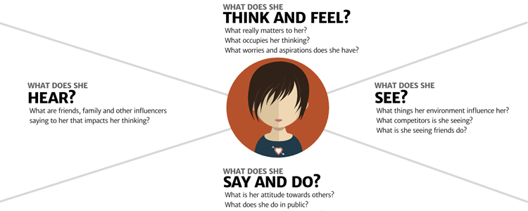 Adapting empathy maps UX design