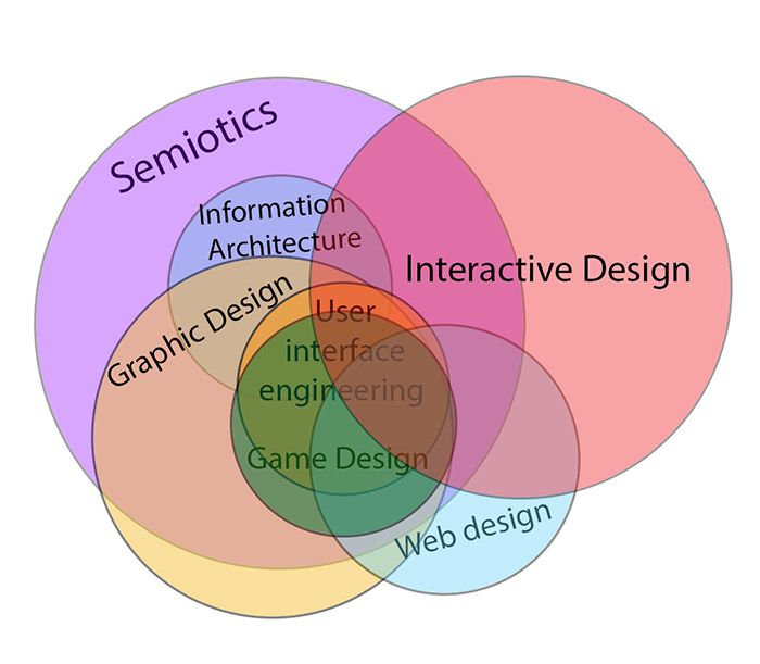 Interactive design in relation to other fields of study