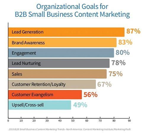 The Small Business Marketers Content Marketing Guide 2015