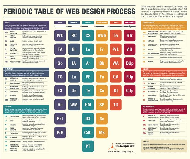 The Web Design Process Periodic Table