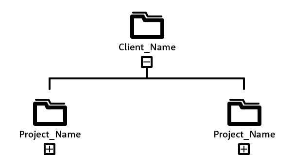 Folder structure for designers - Client