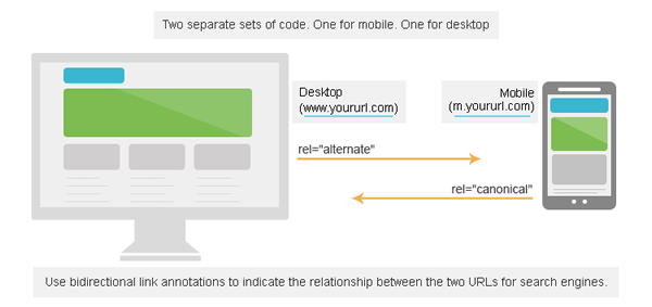 separate code for desktop and mobile site