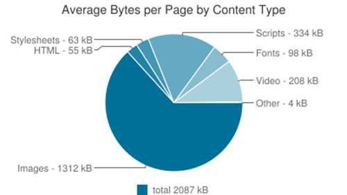 pie chart average bytes per page per content type